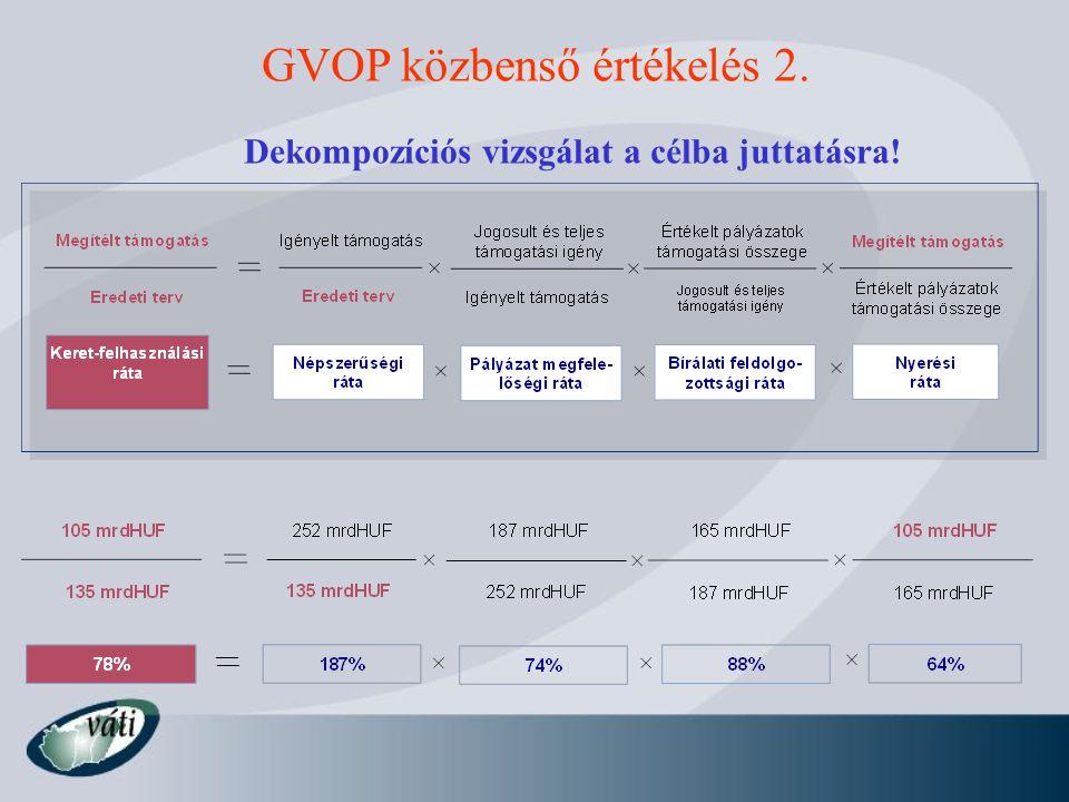 Dekompozíciós vizsgálat a célba juttatásra! GVOP közbenső értékelés 2.