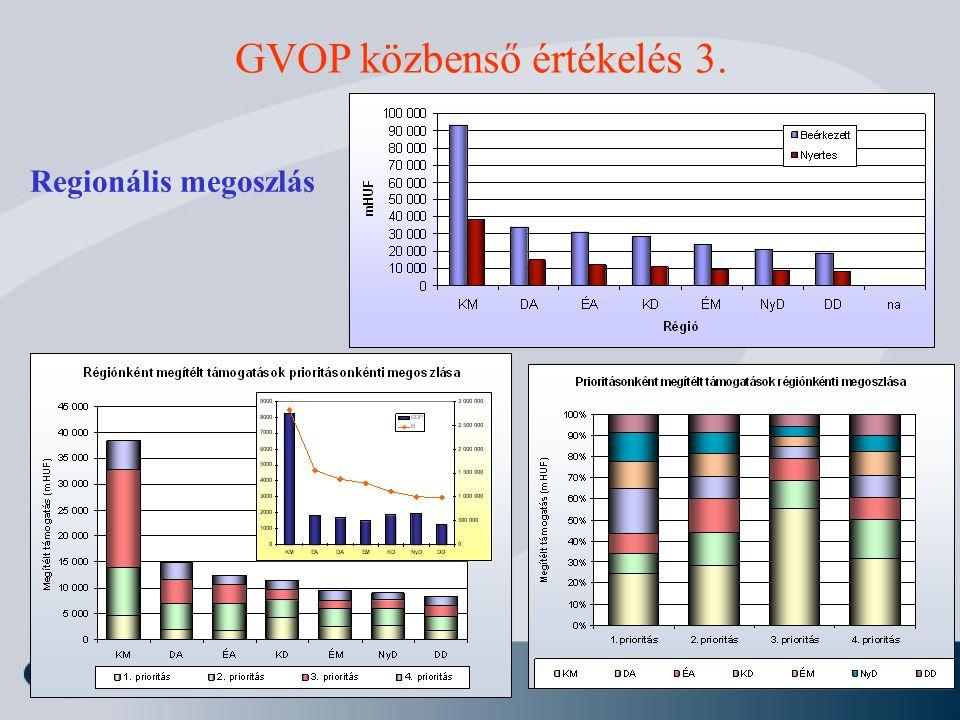 Regionális megoszlás GVOP közbenső értékelés 3.