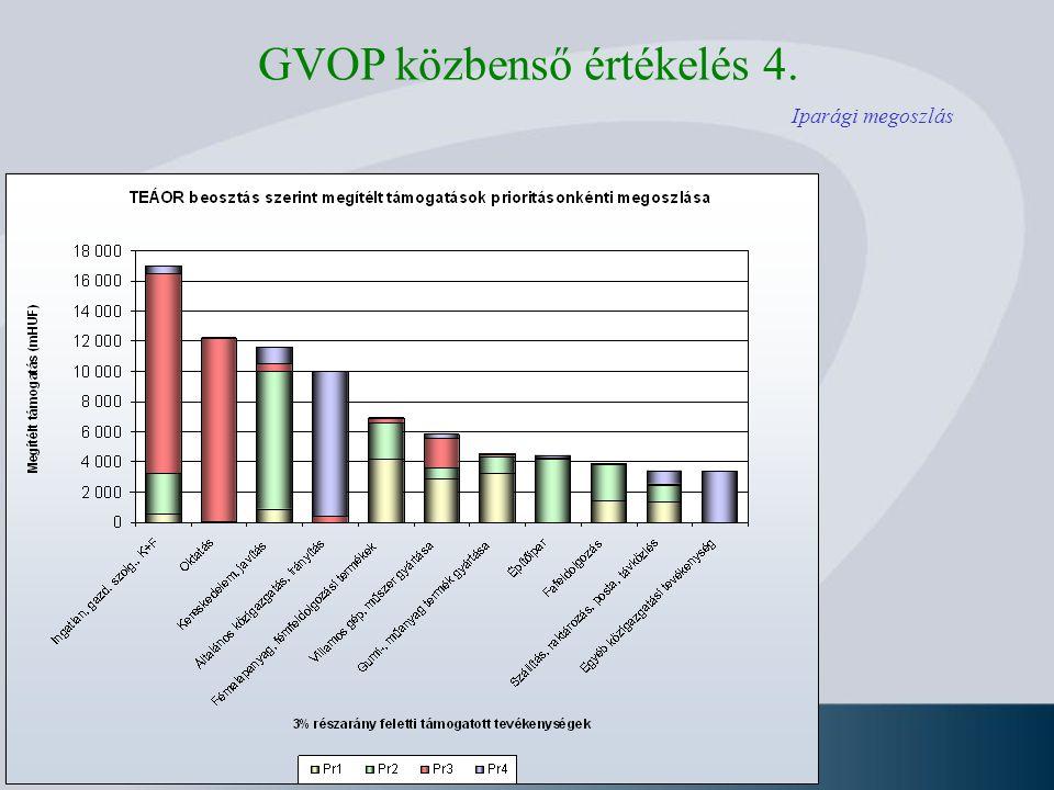 Iparági megoszlás GVOP közbenső értékelés 4.