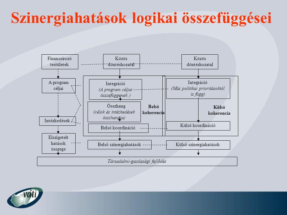 Szinergiahatások logikai összefüggései Finanszírozó testületek Közös döntéshozatal A program céljai Intézkedések Elszigetelt hatások összege Integráci