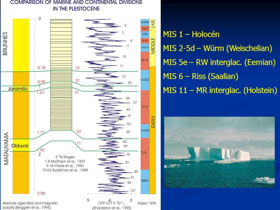 MIS 1 – Holocén MIS 2-5d – Würm (Weischelian) MIS 5e – RW interglac.