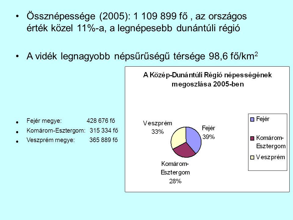 Össznépessége (2005): 1 109 899 fő, az országos érték közel 11%-a, a legnépesebb dunántúli régió A vidék legnagyobb népsűrűségű térsége 98,6 fő/km 2 F