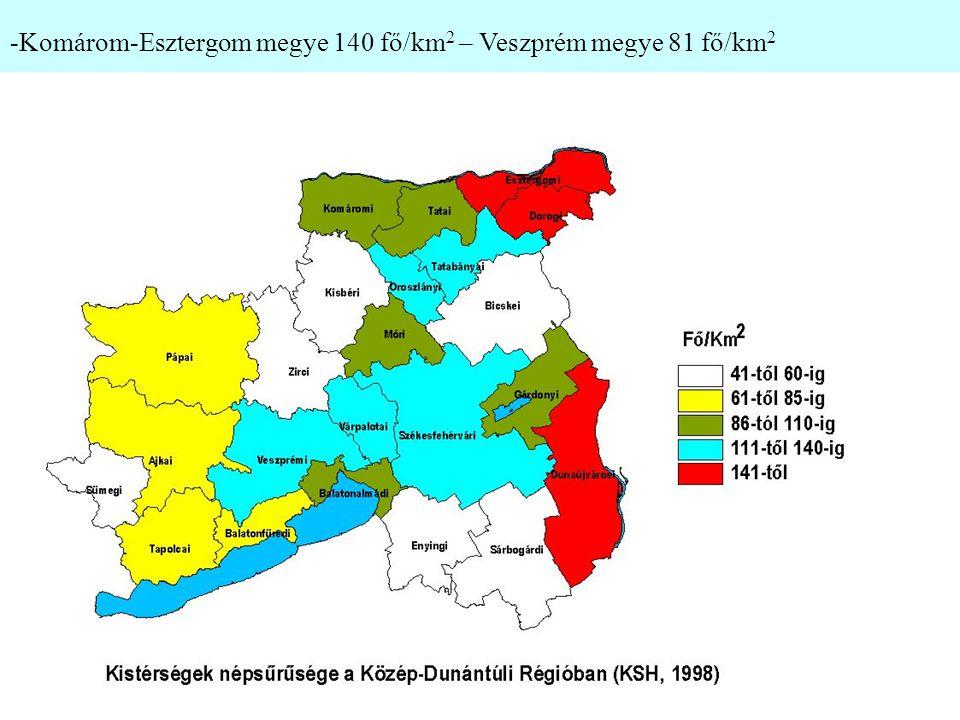 -Komárom-Esztergom megye 140 fő/km 2 – Veszprém megye 81 fő/km 2
