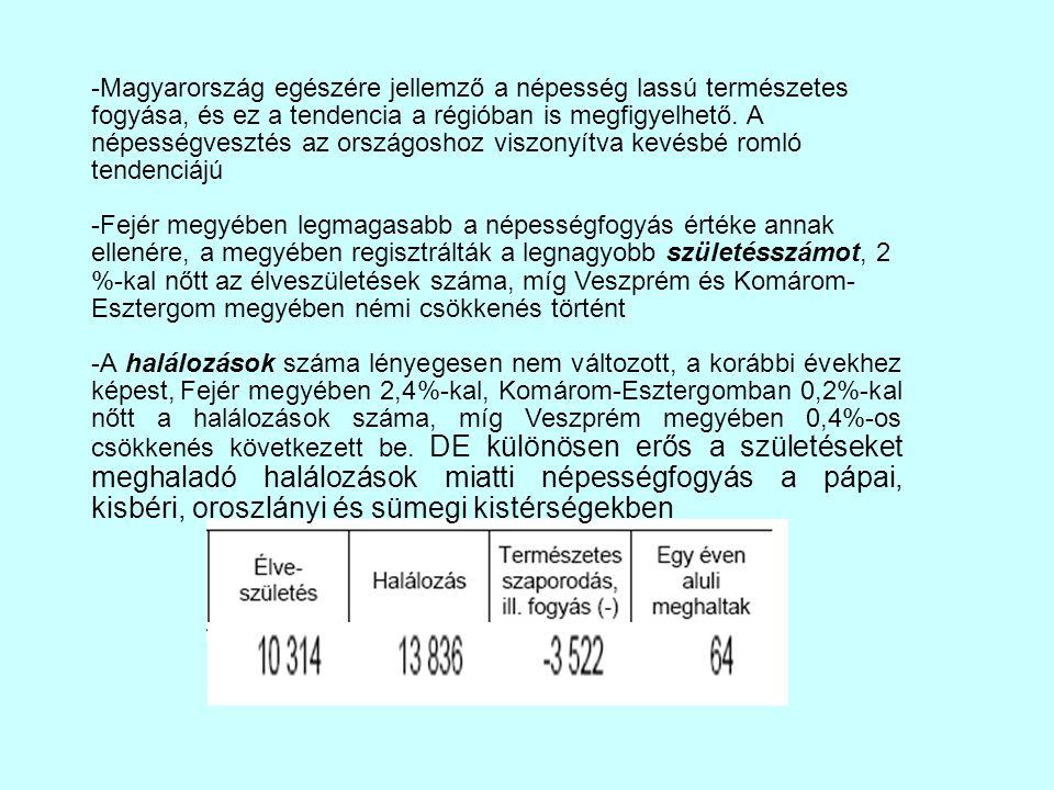 -Magyarország egészére jellemző a népesség lassú természetes fogyása, és ez a tendencia a régióban is megfigyelhető. A népességvesztés az országoshoz