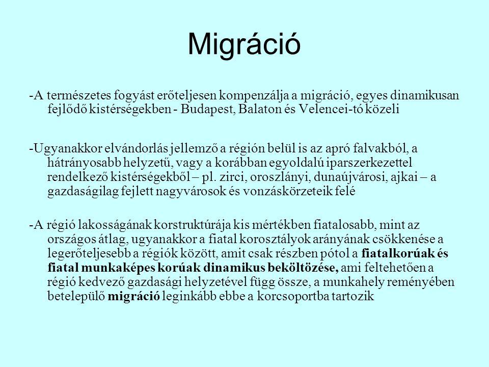 Migráció -A természetes fogyást erőteljesen kompenzálja a migráció, egyes dinamikusan fejlődő kistérségekben - Budapest, Balaton és Velencei-tó közeli