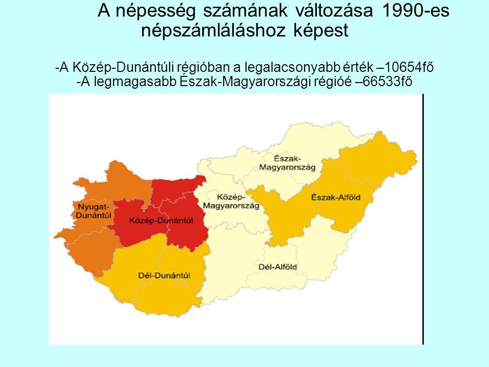 A népesség számának változása 1990-es népszámláláshoz képest -A Közép-Dunántúli régióban a legalacsonyabb érték –10654fő -A legmagasabb Észak-Magyaror