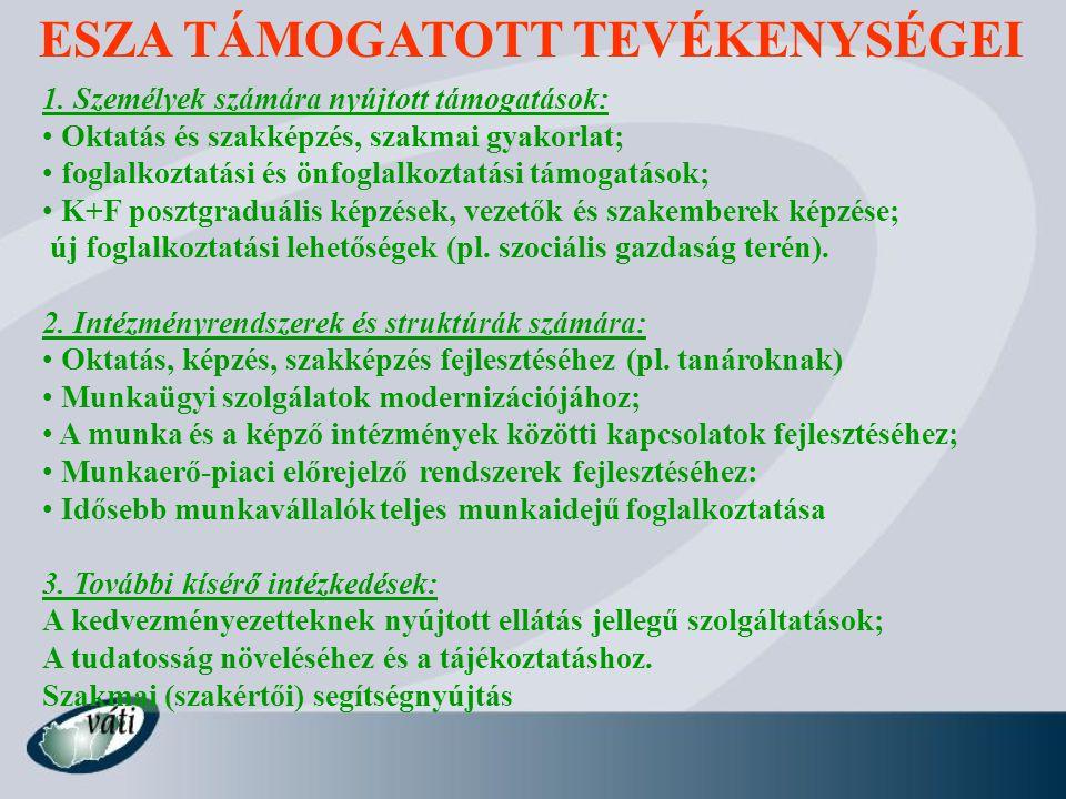 ESZA TÁMOGATOTT TEVÉKENYSÉGEI 1. Személyek számára nyújtott támogatások: Oktatás és szakképzés, szakmai gyakorlat; foglalkoztatási és önfoglalkoztatás