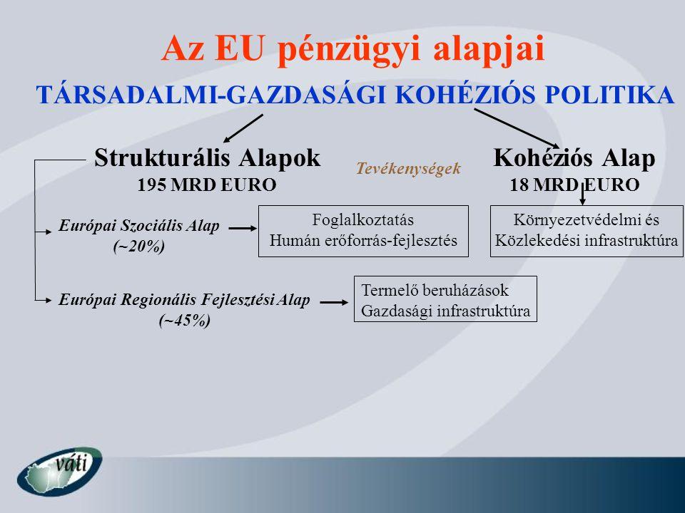 Az EU pénzügyi alapjai TÁRSADALMI-GAZDASÁGI KOHÉZIÓS POLITIKA Strukturális Alapok 195 MRD EURO Kohéziós Alap 18 MRD EURO Európai Regionális Fejlesztés
