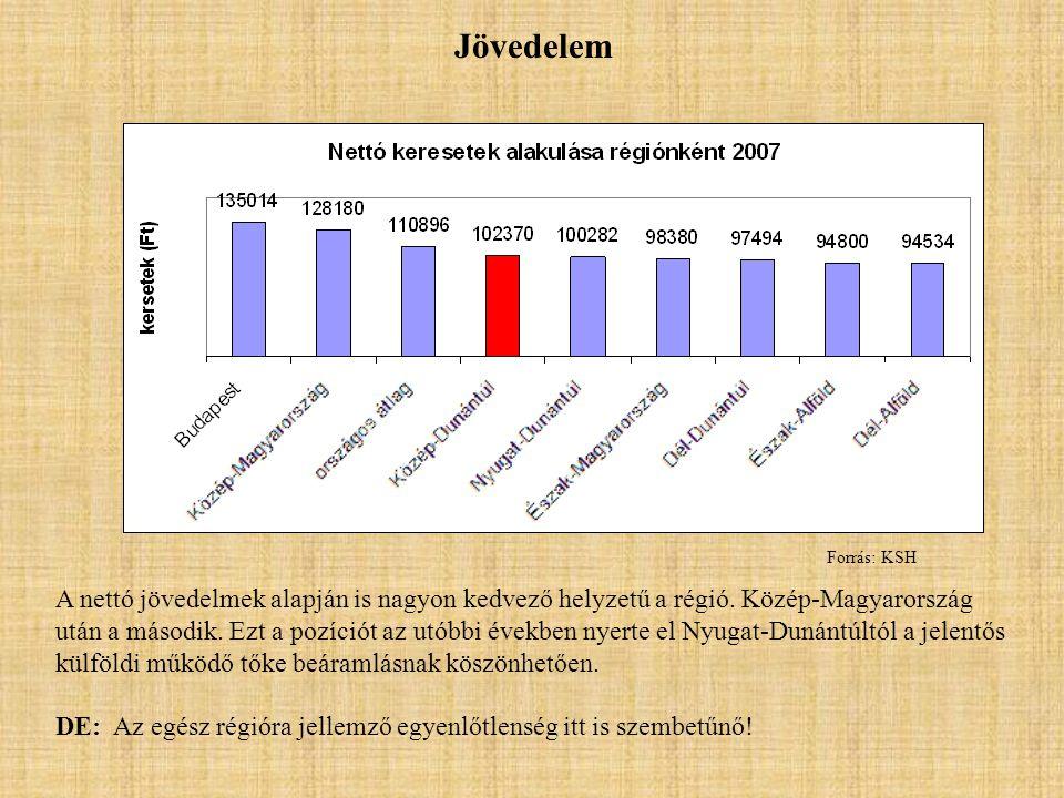 Jövedelem A nettó jövedelmek alapján is nagyon kedvező helyzetű a régió.