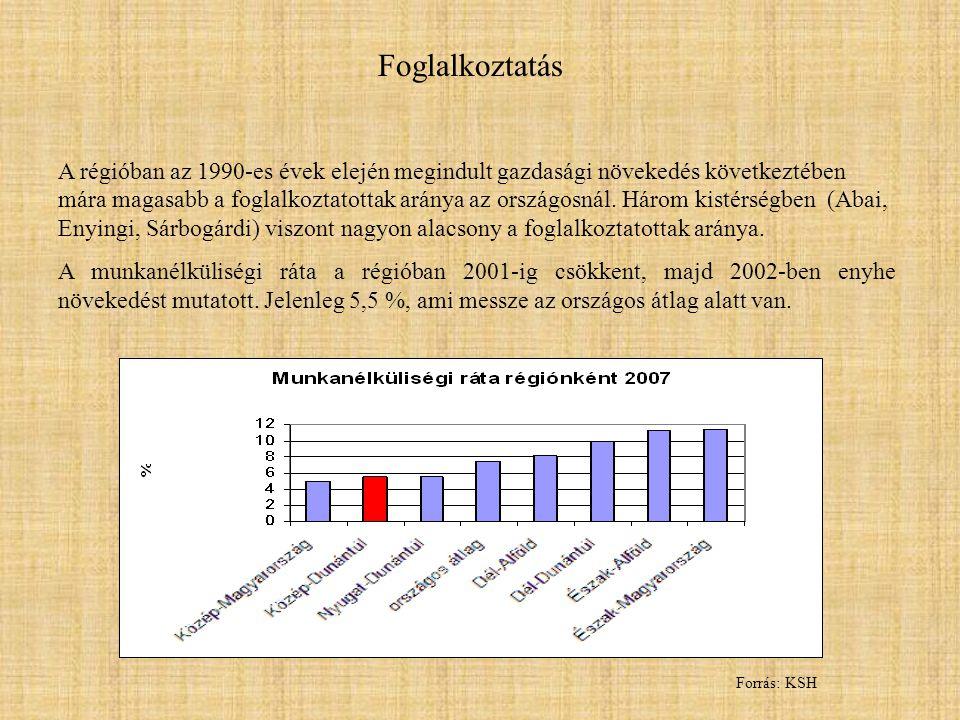 Foglalkoztatás A régióban az 1990-es évek elején megindult gazdasági növekedés következtében mára magasabb a foglalkoztatottak aránya az országosnál.