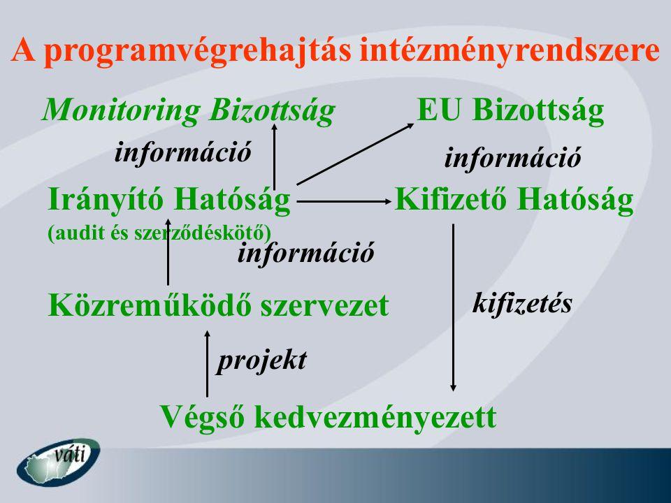 A programvégrehajtás intézményrendszere EU Bizottság Irányító Hatóság (audit és szerződéskötő) Közreműködő szervezet Végső kedvezményezett Kifizető Hatóság projekt információ kifizetés Monitoring Bizottság információ