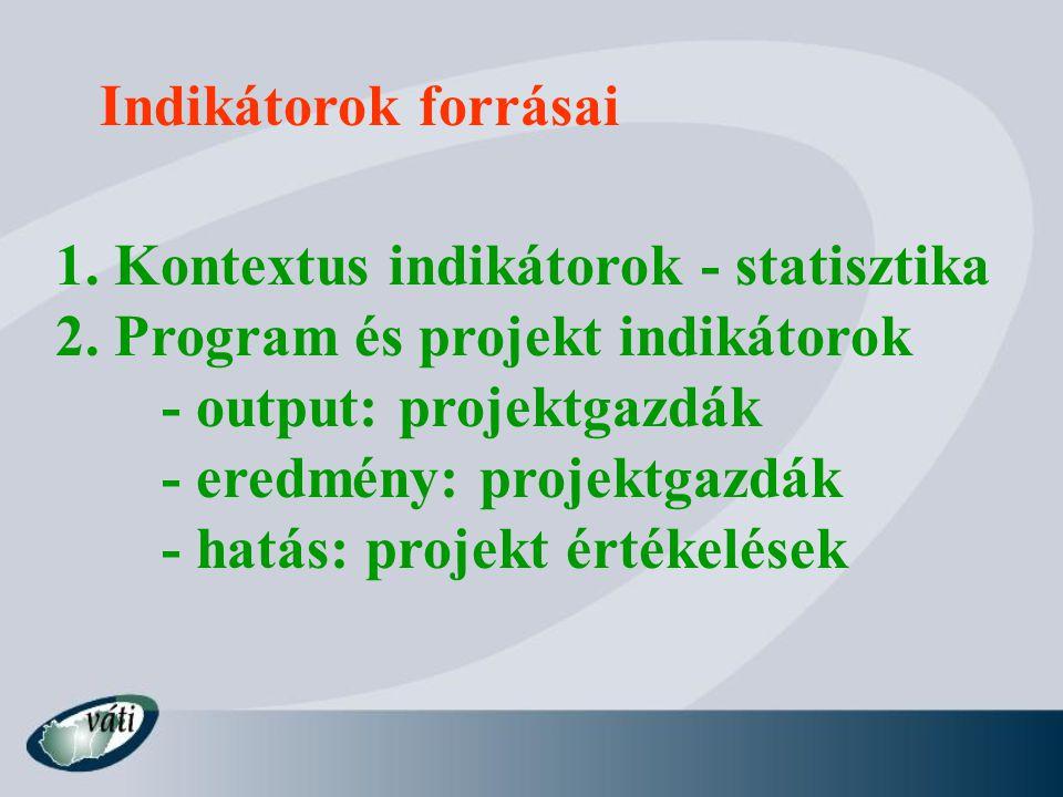 Indikátorok forrásai 1.Kontextus indikátorok - statisztika 2.
