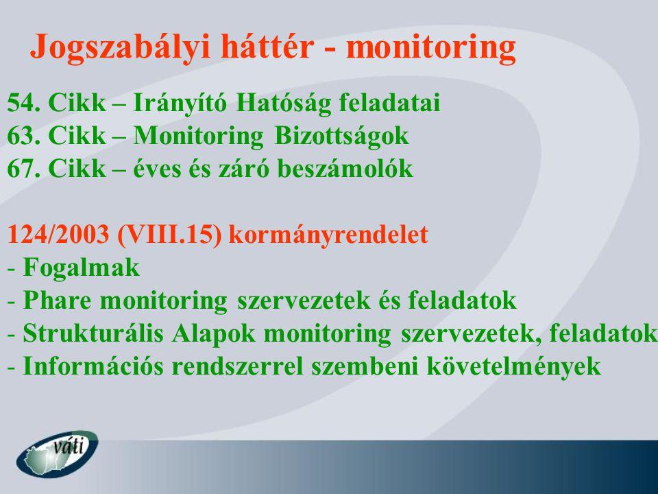 Jogszabályi háttér - monitoring 54. Cikk – Irányító Hatóság feladatai 63.