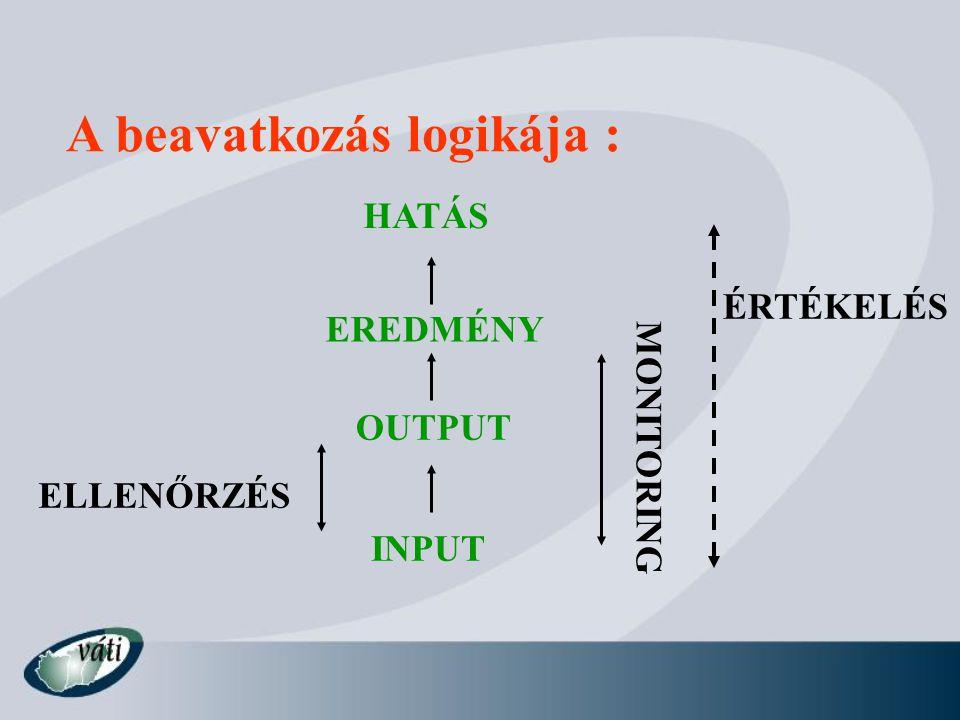 A beavatkozás logikája : INPUT OUTPUT EREDMÉNY HATÁS ELLENŐRZÉS MONITORING ÉRTÉKELÉS