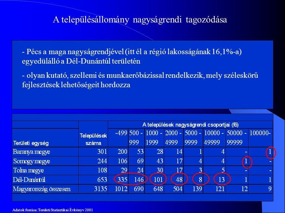 A településállomány nagyságrendi tagozódása - a régió településeinek nagyobb része (73,7%) a 999 fő alatti lakossal rendelkező kategóriába tartozik, s