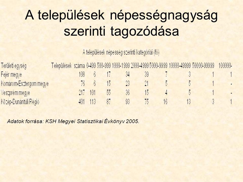 A települések népességnagyság szerinti tagozódása Adatok forrása: KSH Megyei Statisztikai Évkönyv 2005.