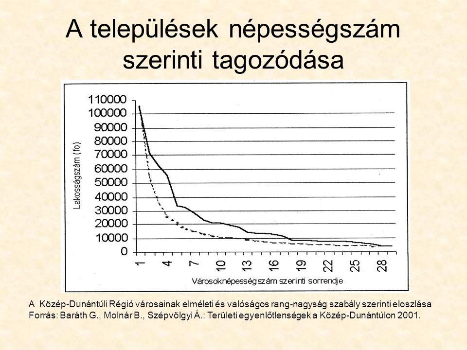 A települések népességszám szerinti tagozódása A Közép-Dunántúli Régió városainak elméleti és valóságos rang-nagyság szabály szerinti eloszlása Forrás