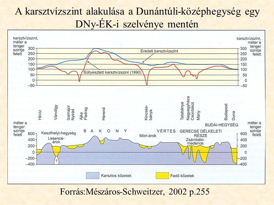 A karsztvízszint alakulása a Dunántúli-középhegység egy DNy-ÉK-i szelvénye mentén Forrás:Mészáros-Schweitzer, 2002 p.255