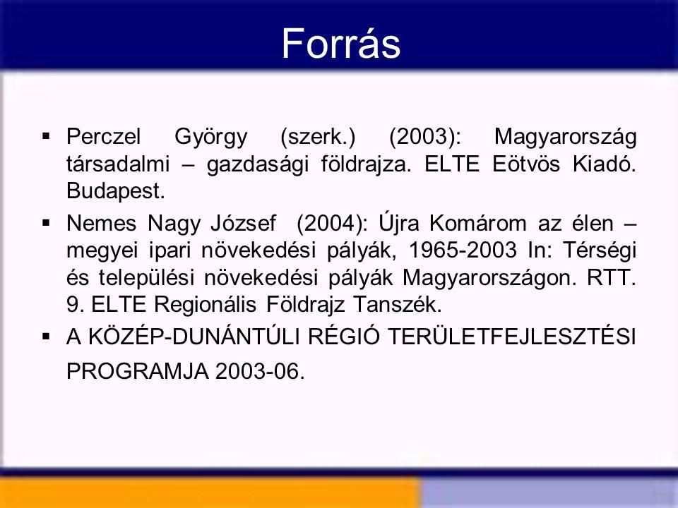 Forrás  Perczel György (szerk.) (2003): Magyarország társadalmi – gazdasági földrajza. ELTE Eötvös Kiadó. Budapest.  Nemes Nagy József (2004): Újra