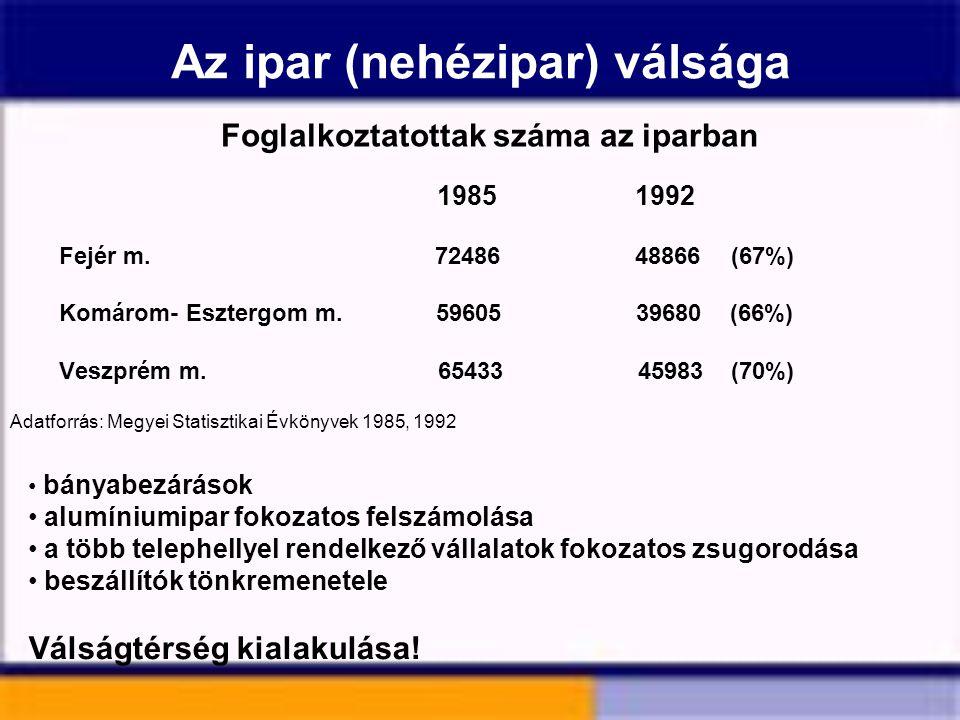 Az ipar (nehézipar) válsága Foglalkoztatottak száma az iparban 1985 1992 Fejér m. 72486 48866(67%) Komárom- Esztergom m. 59605 39680 (66%) Veszprém m.