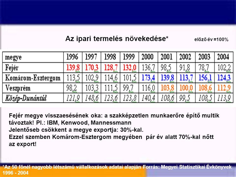 Az ipari termelés növekedése * előző év =100% *Az 50 főnél nagyobb létszámú vállalkozások adatai alapján Forrás: Megyei Statisztikai Évkönyvek 1996 -