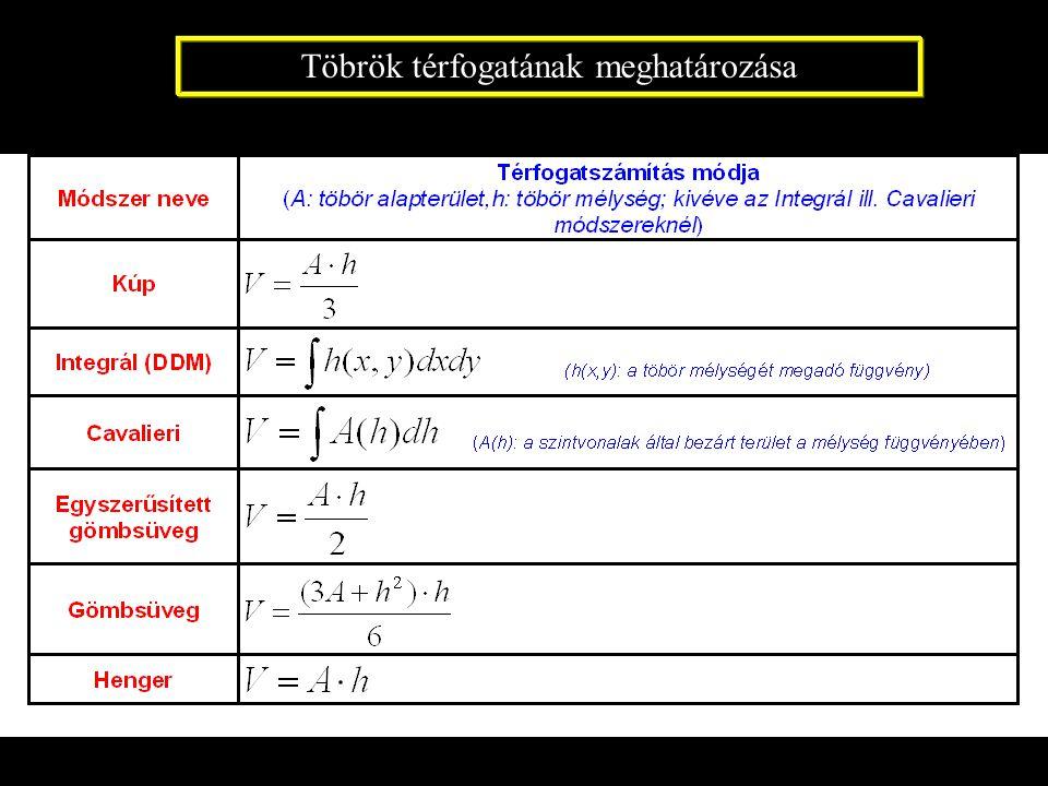 Töbrök térfogatának meghatározása
