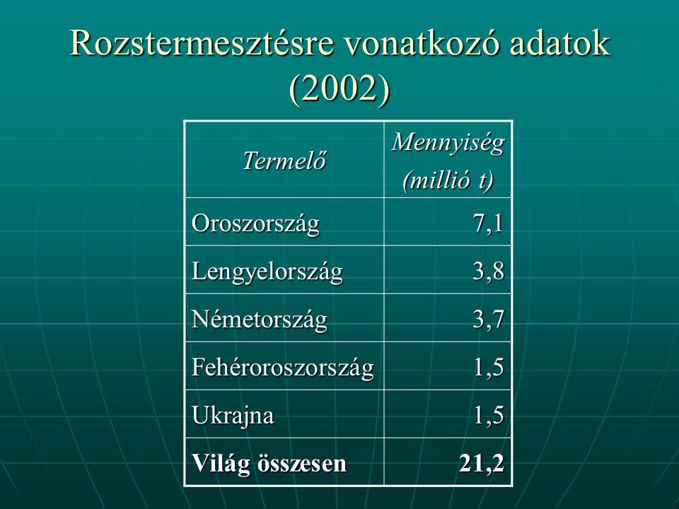 Rozstermesztésre vonatkozó adatok (2002) TermelőMennyiség (millió t) Oroszország7,1 Lengyelország3,8 Németország3,7 Fehéroroszország1,5 Ukrajna1,5 Világ összesen 21,2