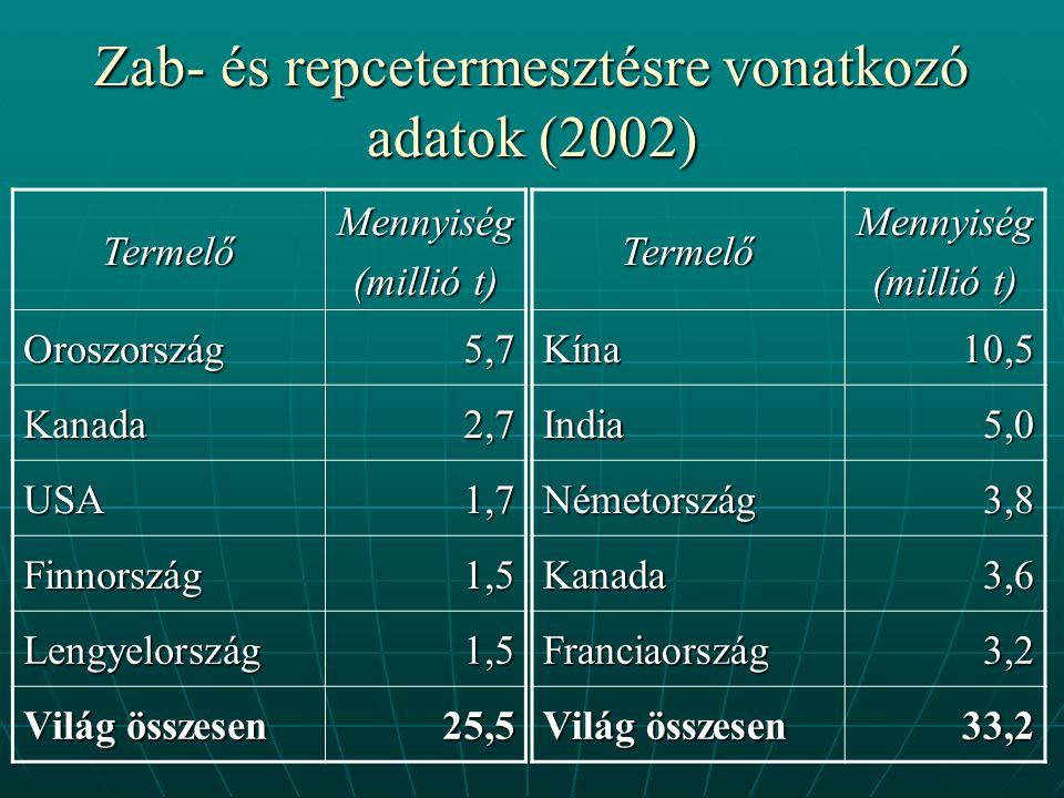 Zab- és repcetermesztésre vonatkozó adatok (2002) TermelőMennyiség (millió t) Oroszország5,7 Kanada2,7 USA1,7 Finnország1,5 Lengyelország1,5 Világ összesen 25,5TermelőMennyiség (millió t) Kína10,5 India5,0 Németország3,8 Kanada3,6 Franciaország3,2 Világ összesen 33,2
