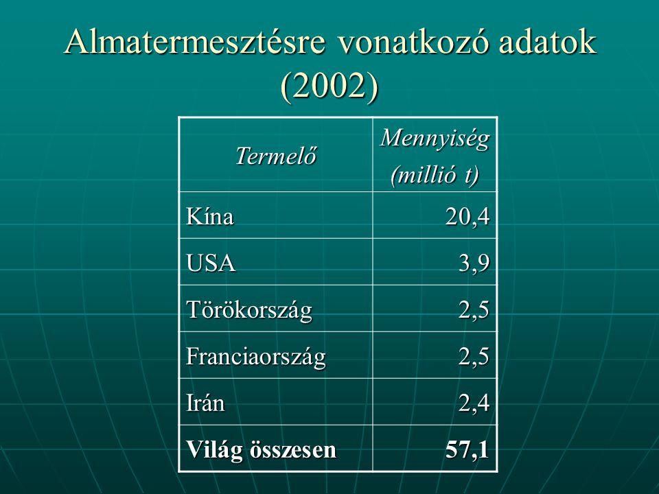 Almatermesztésre vonatkozó adatok (2002) TermelőMennyiség (millió t) Kína20,4 USA3,9 Törökország2,5 Franciaország2,5 Irán2,4 Világ összesen 57,1