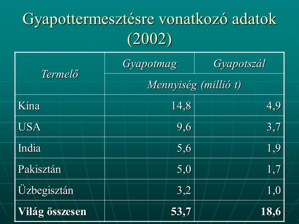 Gyapottermesztésre vonatkozó adatok (2002) Termelő GyapotmagGyapotszál Mennyiség (millió t) Kína14,84,9 USA9,63,7 India5,61,9 Pakisztán5,01,7 Üzbegisztán3,21,0 Világ összesen 53,718,6