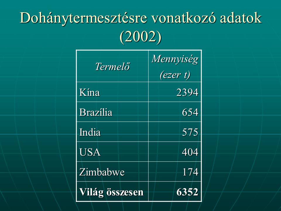 Dohánytermesztésre vonatkozó adatok (2002) TermelőMennyiség (ezer t) Kína2394 Brazília654 India575 USA404 Zimbabwe174 Világ összesen 6352