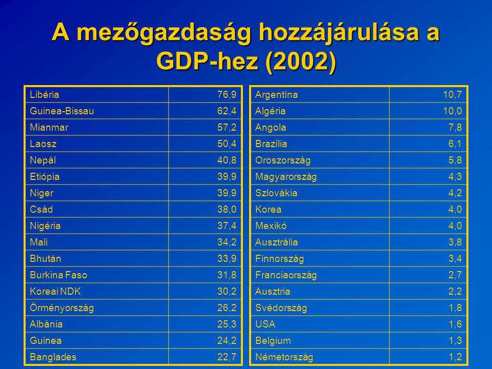 A mezőgazdaság hozzájárulása a GDP-hez (2002) Libéria76,9 Guinea-Bissau62,4 Mianmar57,2 Laosz50,4 Nepál40,8 Etiópia39,9 Niger39,9 Csád38,0 Nigéria37,4 Mali34,2 Bhután33,9 Burkina Faso31,8 Koreai NDK30,2 Örményország26,2 Albánia25,3 Guinea24,2 Banglades22,7 Argentína10,7 Algéria10,0 Angola7,8 Brazília6,1 Oroszország5,8 Magyarország4,3 Szlovákia4,2 Korea4,0 Mexikó4,0 Ausztrália3,8 Finnország3,4 Franciaország2,7 Ausztria2,2 Svédország1,8 USA1,6 Belgium1,3 Németország1,2