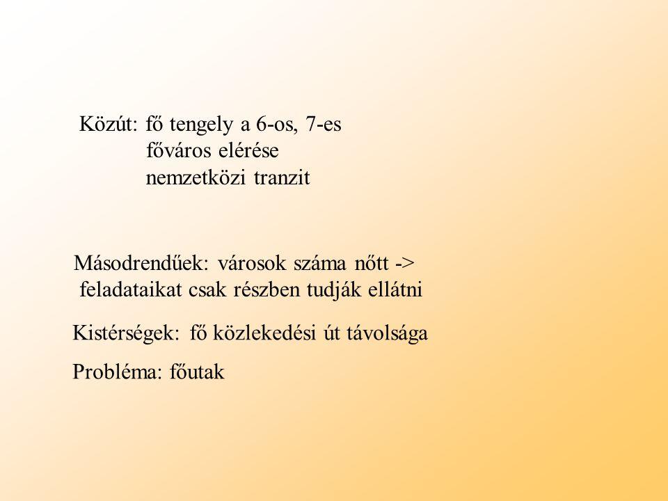 Vasút Rácsos szerkezet Gerinc: -nemzetközi törzshálozat -belföldi törzshálozat Országos átlagnál kevésbé gazdag fővonalakban Forgalom a megyeszékhelyek és Budapest közt, vonzás körzeteikben Teherforgalom: nemzetközi tranzit