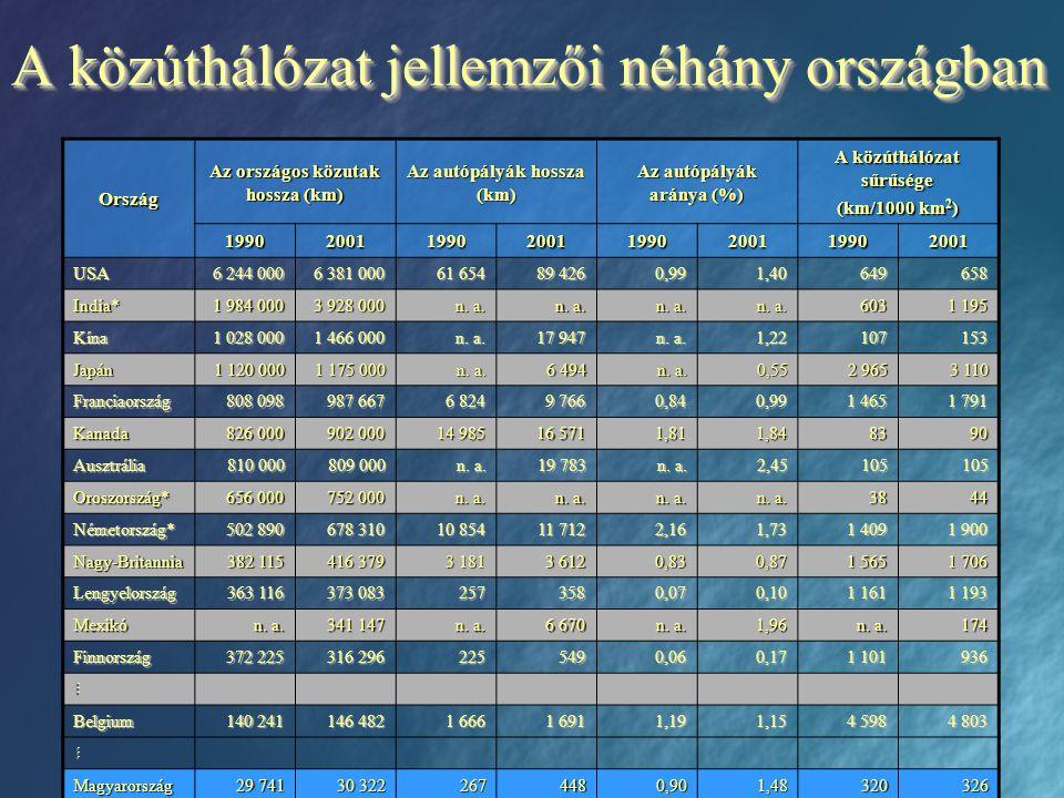 A közúthálózat jellemzői néhány országban Ország Az országos közutak hossza (km) Az autópályák hossza (km) Az autópályák aránya (%) A közúthálózat sűr