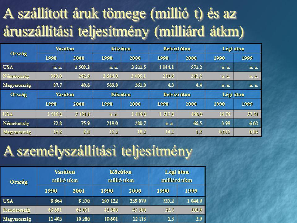 A szállított áruk tömege (millió t) és az áruszállítási teljesítmény (milliárd átkm) Ország VasútonKözúton Belvízi úton Légi úton 19902000199020001990