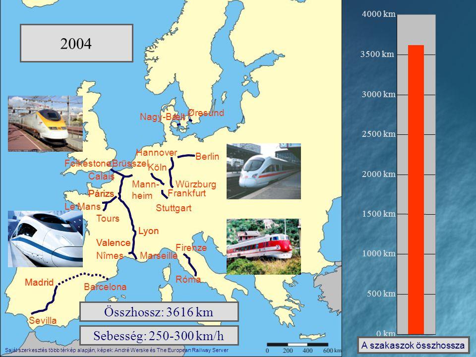 0 km 500 km 1000 km 1500 km 2000 km 2500 km 3000 km 3500 km 4000 km A szakaszok összhossza 1981-83 Hossz: 427 km Sebesség: 300 km/h Párizs Lyon Le Man