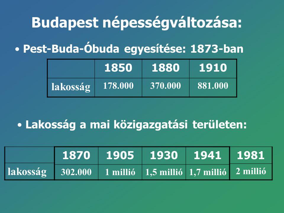 185018801910 lakosság 178.000370.000881.000 Budapest népességváltozása: Pest-Buda-Óbuda egyesítése: 1873-ban Lakosság a mai közigazgatási területen: l