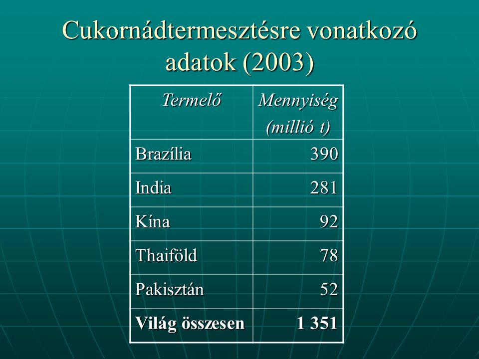 Cukornádtermesztésre vonatkozó adatok (2003) TermelőMennyiség (millió t) Brazília390 India281 Kína92 Thaiföld78 Pakisztán52 Világ összesen 1 351