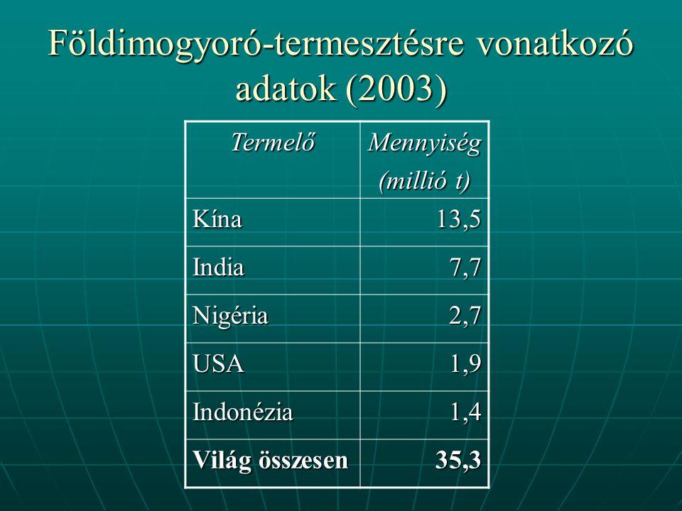 Földimogyoró-termesztésre vonatkozó adatok (2003) TermelőMennyiség (millió t) Kína13,5 India7,7 Nigéria2,7 USA 1,9 1,9 Indonézia1,4 Világ összesen 35,