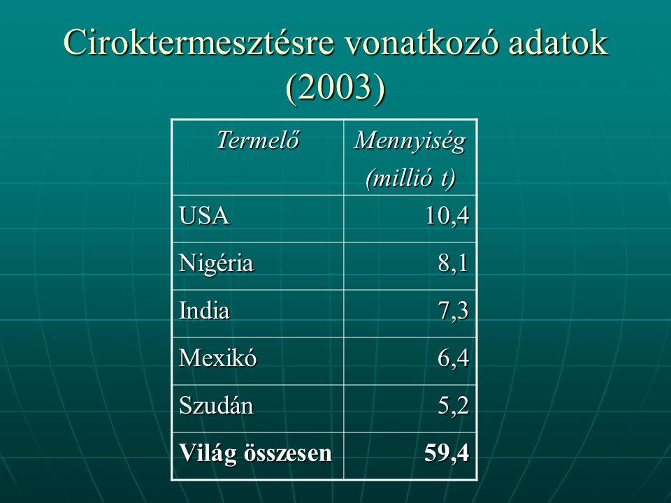 Ciroktermesztésre vonatkozó adatok (2003) TermelőMennyiség (millió t) USA10,4 Nigéria8,1 India7,3 Mexikó6,4 Szudán5,2 Világ összesen 59,4