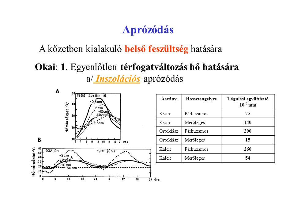 Okai: 1. Egyenlőtlen térfogatváltozás hő hatására a/ Inszolációs aprózódás A kőzetben kialakuló belső feszültség hatására ÁsványHossztengelyreTágulási
