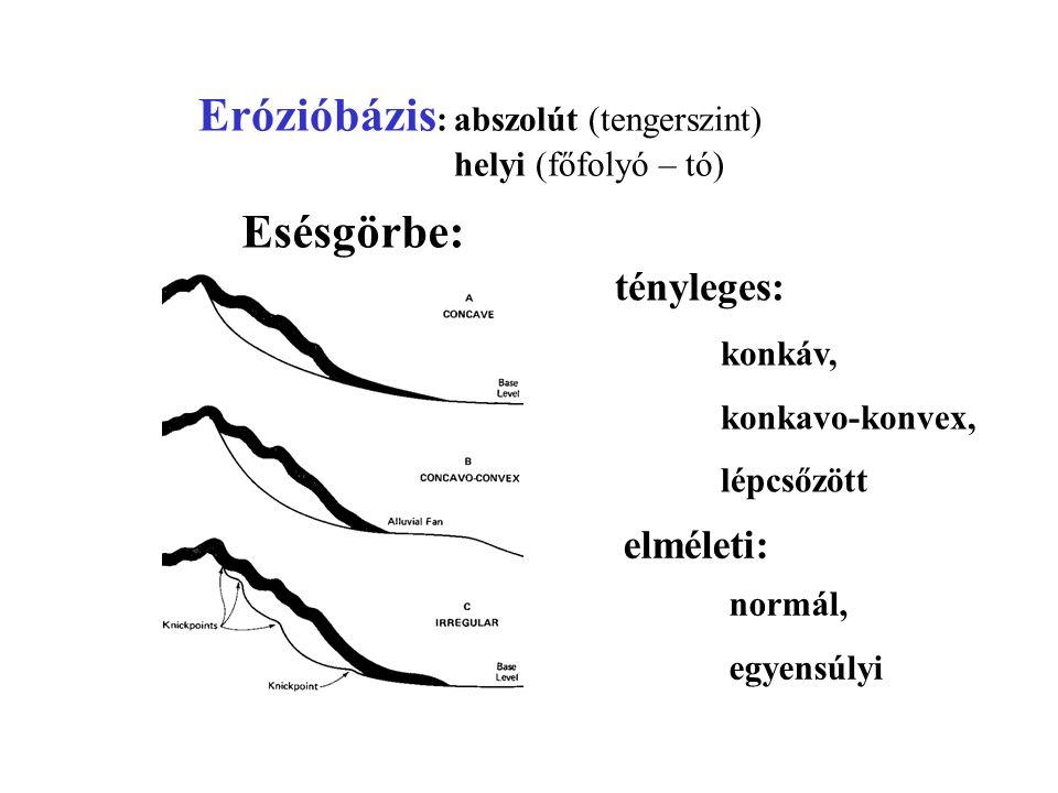 Erózió – hordalékszállítás – lerakódás a vízfolyás sebességének függvényében: Hjulström diagram Kritikus sebességek: - indító - ütközési - ülepedési sebesség.