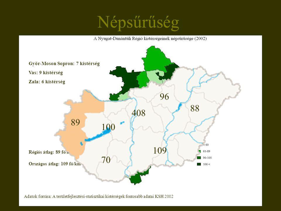 Népsűrűség Régiós átlag: 89 fő/km 2 Országos átlag: 109 fő/km 2 Győr-Moson Sopron: 7 kistérség Vas: 9 kistérség Zala: 6 kistérség 89 100 70 408 109 88 96 Adatok forrása: A területfejlesztési-statisztikai kistérségek fontosabb adatai KSH 2002