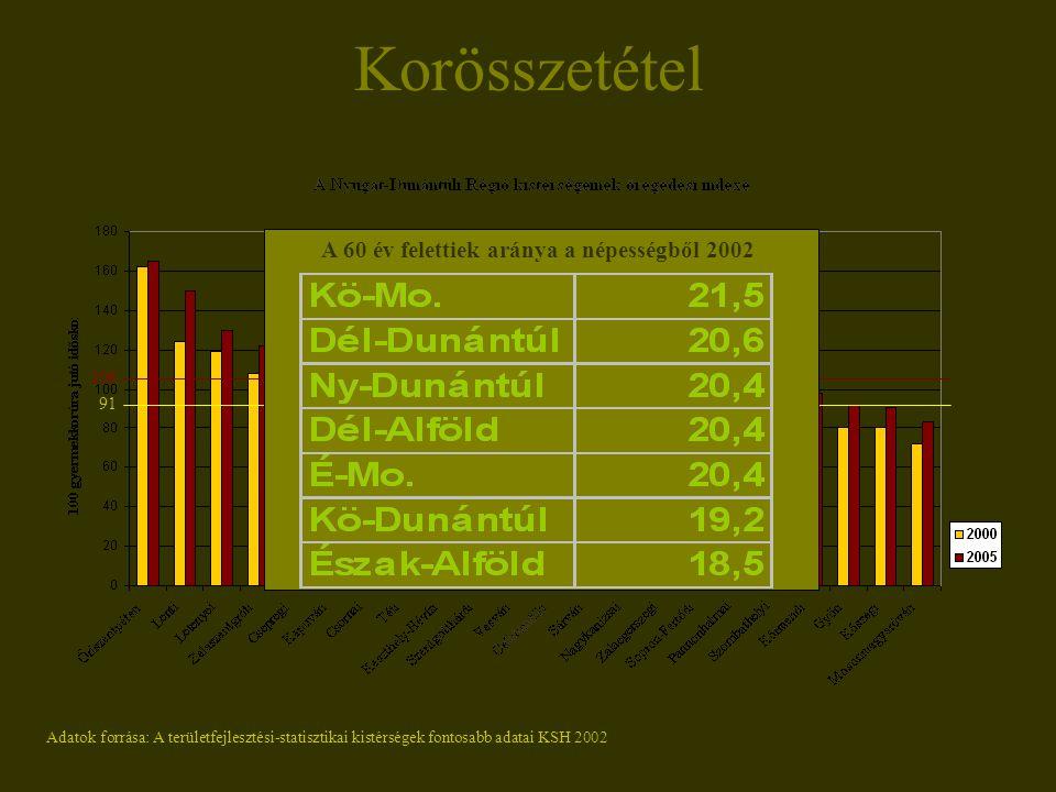 Korösszetétel 106 91 A 60 év felettiek aránya a népességből 2002 Adatok forrása: A területfejlesztési-statisztikai kistérségek fontosabb adatai KSH 2002