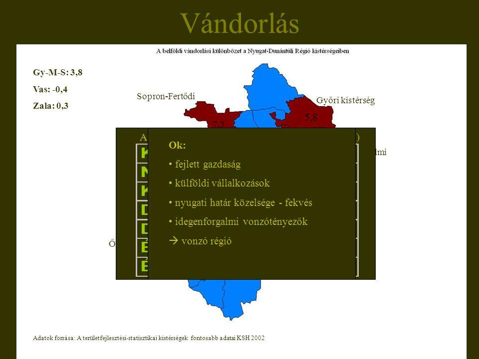Vándorlás Győri kistérség 5,8 Pannonhalmi 2,4 Sopron-Fertődi 7,3 Kőszegi Csepregi 9,5 5,6 Őriszentpéteri 4,6 2,4 4,6 Gy-M-S: 3,8 Vas: -0,4 Zala: 0,3 A belföldi vándorlási különbözet régiónként (2002) Adatok forrása: A területfejlesztési-statisztikai kistérségek fontosabb adatai KSH 2002 Ok: fejlett gazdaság külföldi vállalkozások nyugati határ közelsége - fekvés idegenforgalmi vonzótényezők  vonzó régió