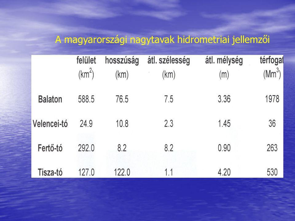 A Balaton hidrometriai jelleggörbéi