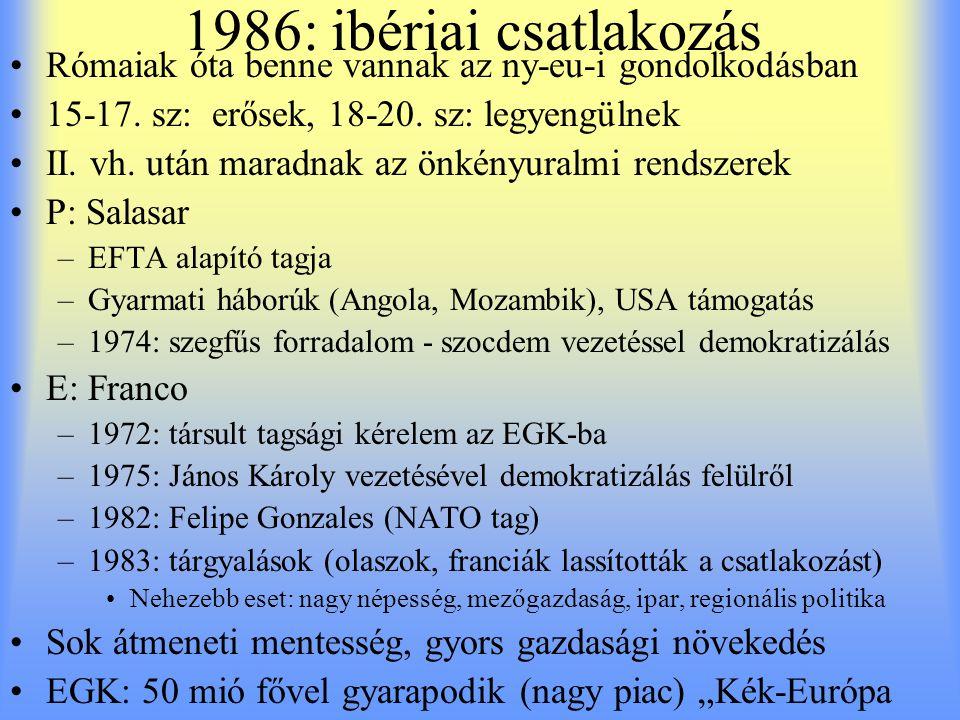 1986: ibériai csatlakozás Rómaiak óta benne vannak az ny-eu-i gondolkodásban 15-17. sz: erősek, 18-20. sz: legyengülnek II. vh. után maradnak az önkén
