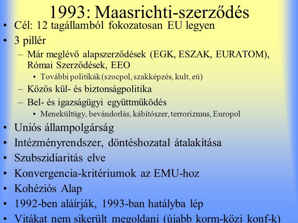 1993: Maasrichti-szerződés Cél: 12 tagállamból fokozatosan EU legyen 3 pillér –Már meglévő alapszerződések (EGK, ESZAK, EURATOM), Római Szerződések, E
