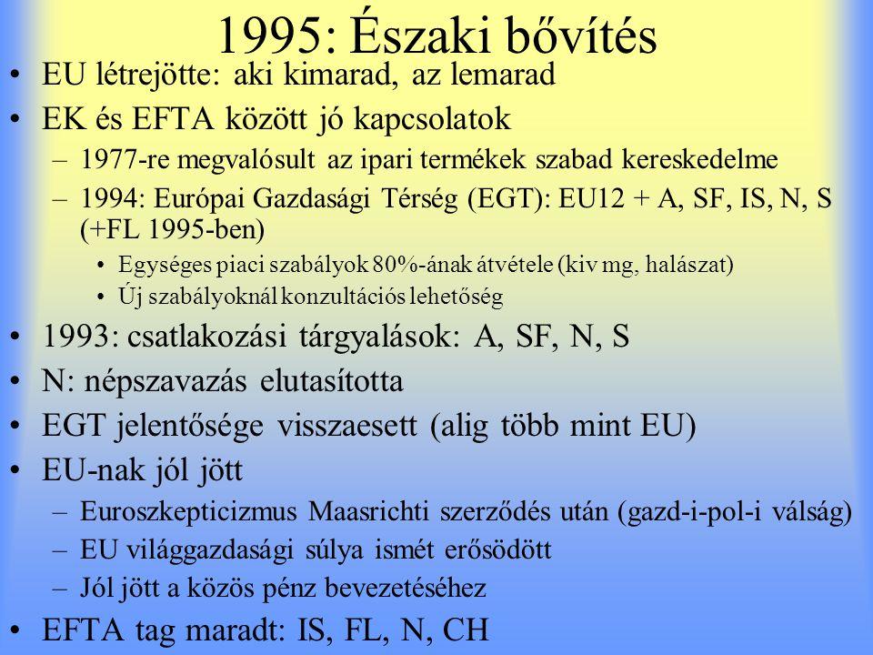1995: Északi bővítés EU létrejötte: aki kimarad, az lemarad EK és EFTA között jó kapcsolatok –1977-re megvalósult az ipari termékek szabad kereskedelm