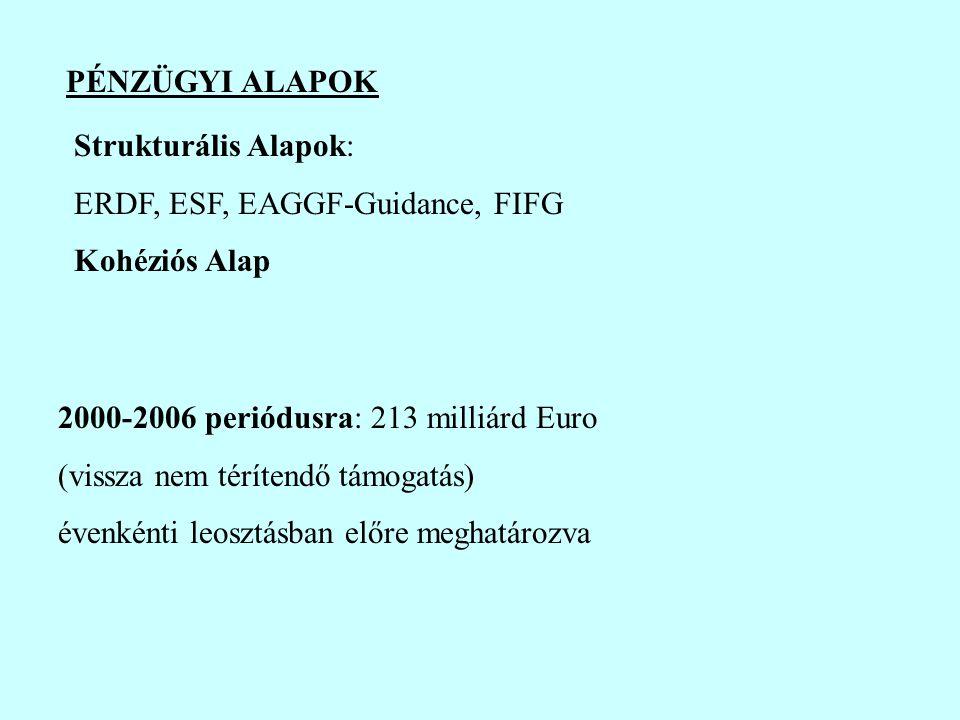 PÉNZÜGYI ALAPOK Strukturális Alapok: ERDF, ESF, EAGGF-Guidance, FIFG Kohéziós Alap 2000-2006 periódusra: 213 milliárd Euro (vissza nem térítendő támogatás) évenkénti leosztásban előre meghatározva